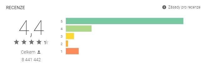 Wish app má jedno z nejlepších hodnocení mezi aplikacemi spadající pod čínské e-shopy.