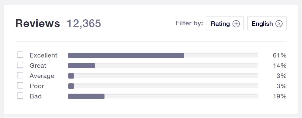 Na webu TrustPilot.com převládají pozitivní recenze.